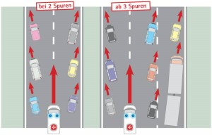 Bei Stau oder zähfließendem Verkehr die Rettungsgasse bilden. Grafik: Johanniter